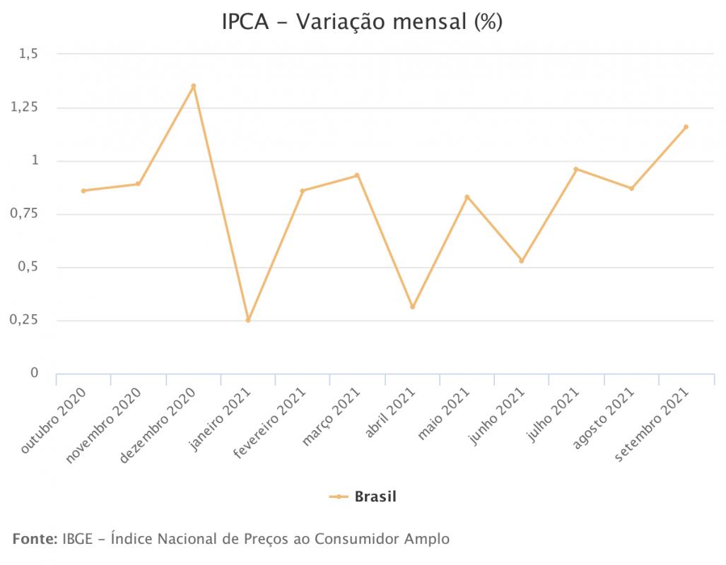 Governo Bolsonaro leva o país a maior inflação desde 1994 e bate 10,25%